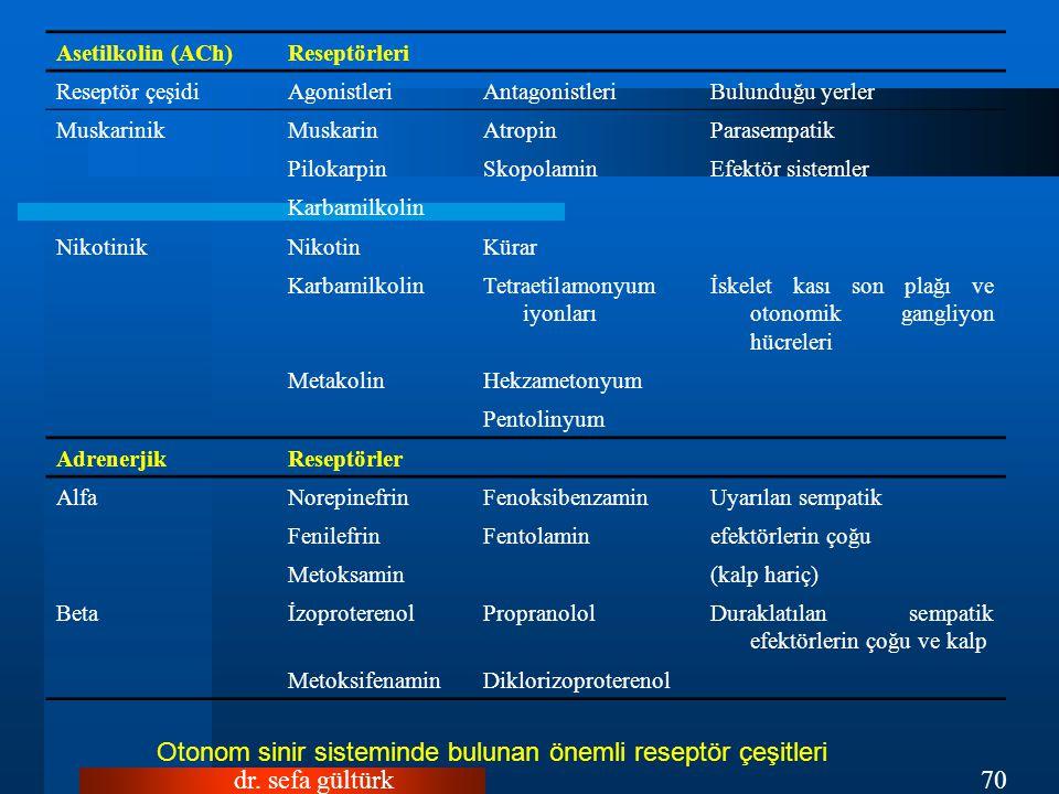 Otonom sinir sisteminde bulunan önemli reseptör çeşitleri