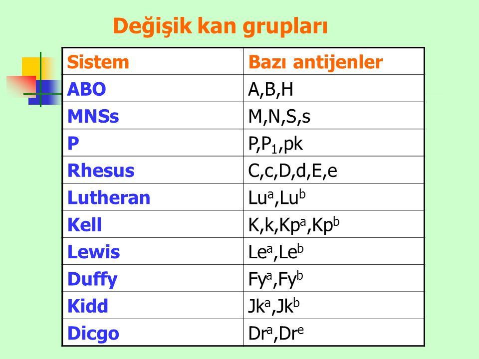Değişik kan grupları Sistem Bazı antijenler ABO A,B,H MNSs M,N,S,s P