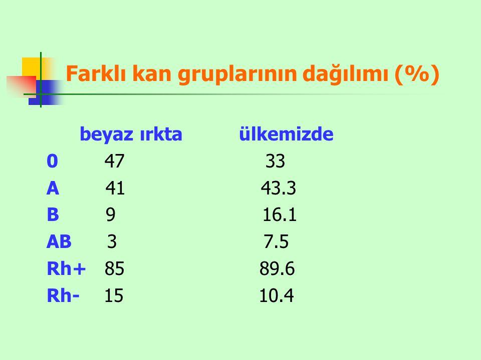 Farklı kan gruplarının dağılımı (%)