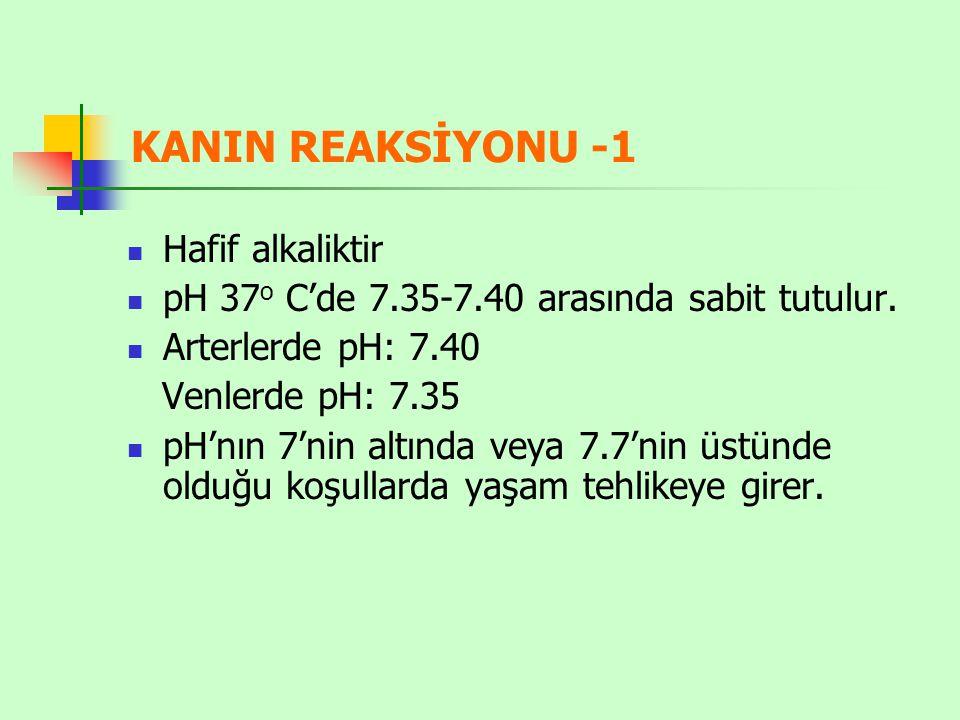 KANIN REAKSİYONU -1 Hafif alkaliktir