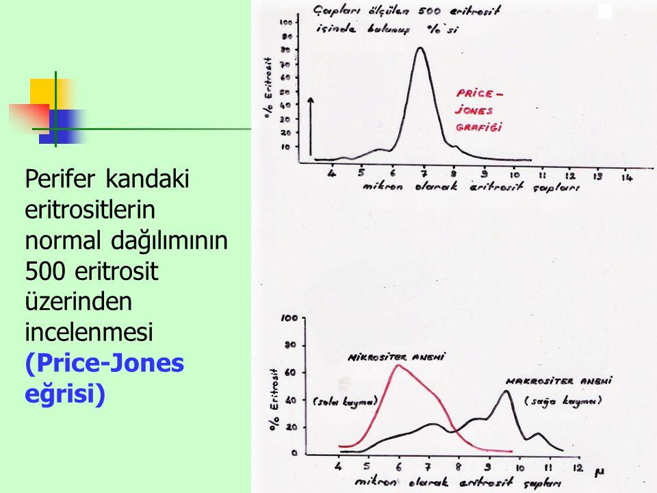 Perifer kandaki eritrositlerin normal dağılımının 500 eritrosit üzerinden incelenmesi (Price-Jones eğrisi)