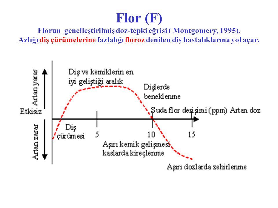 Flor (F) Florun genelleştirilmiş doz-tepki eğrisi ( Montgomery, 1995)