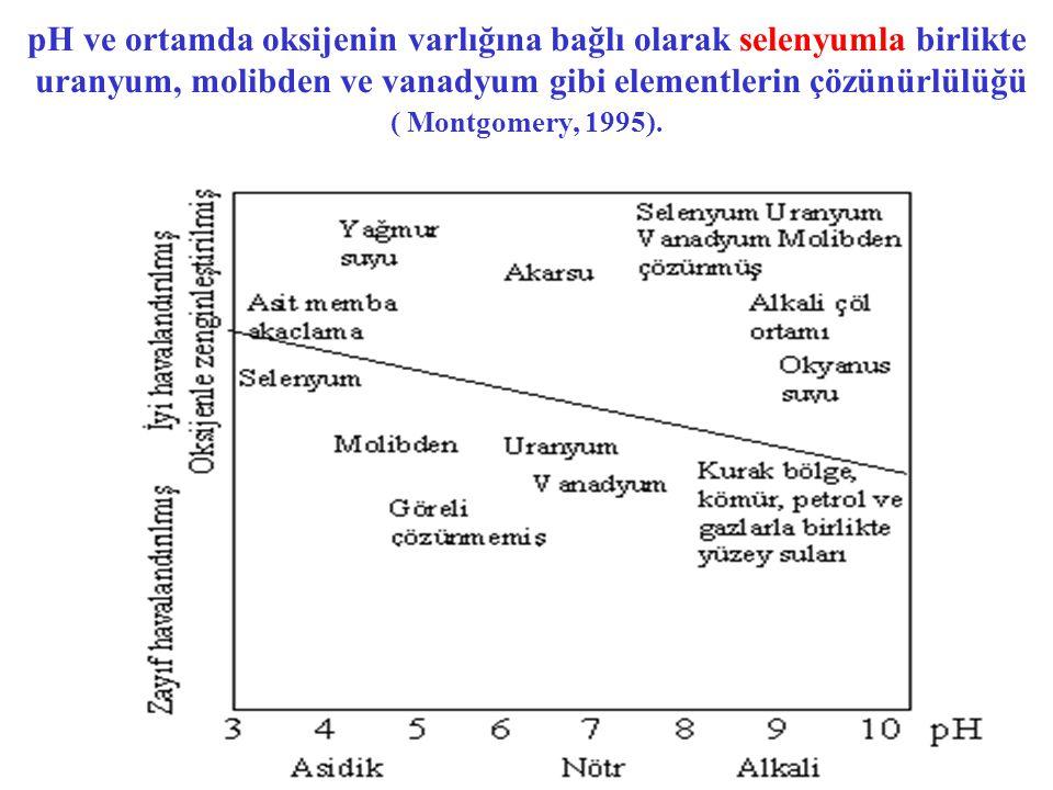 pH ve ortamda oksijenin varlığına bağlı olarak selenyumla birlikte uranyum, molibden ve vanadyum gibi elementlerin çözünürlülüğü ( Montgomery, 1995).