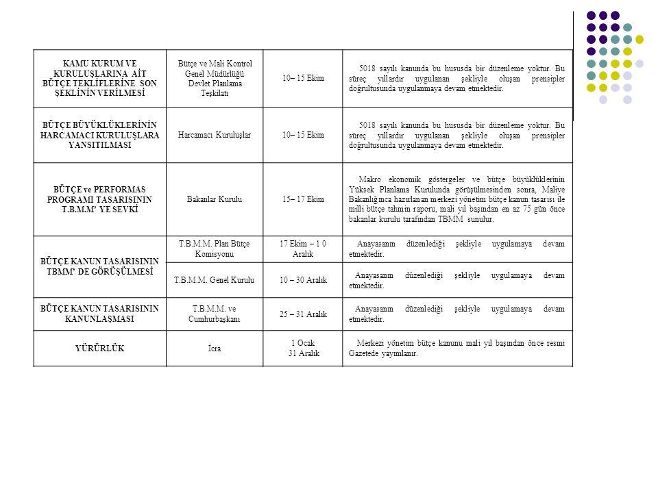 Bütçe ve Mali Kontrol Genel Müdürlüğü Devlet Planlama Teşkilatı