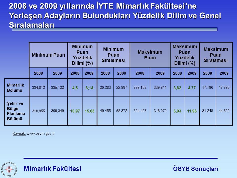2008 ve 2009 yıllarında İYTE Mimarlık Fakültesi'ne Yerleşen Adayların Bulundukları Yüzdelik Dilim ve Genel Sıralamaları