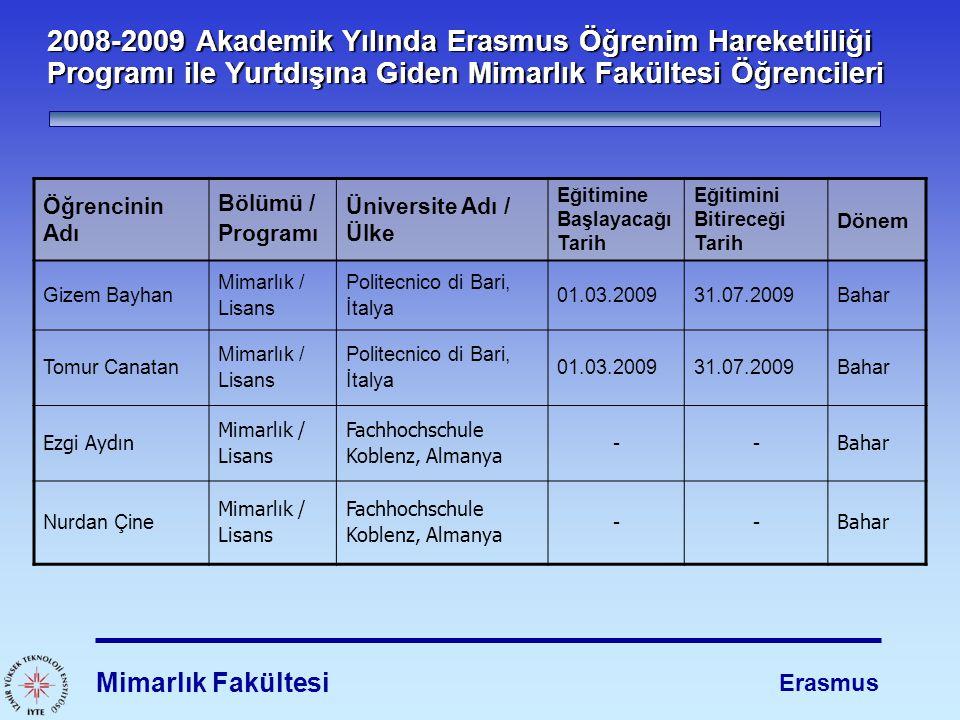 2008-2009 Akademik Yılında Erasmus Öğrenim Hareketliliği Programı ile Yurtdışına Giden Mimarlık Fakültesi Öğrencileri