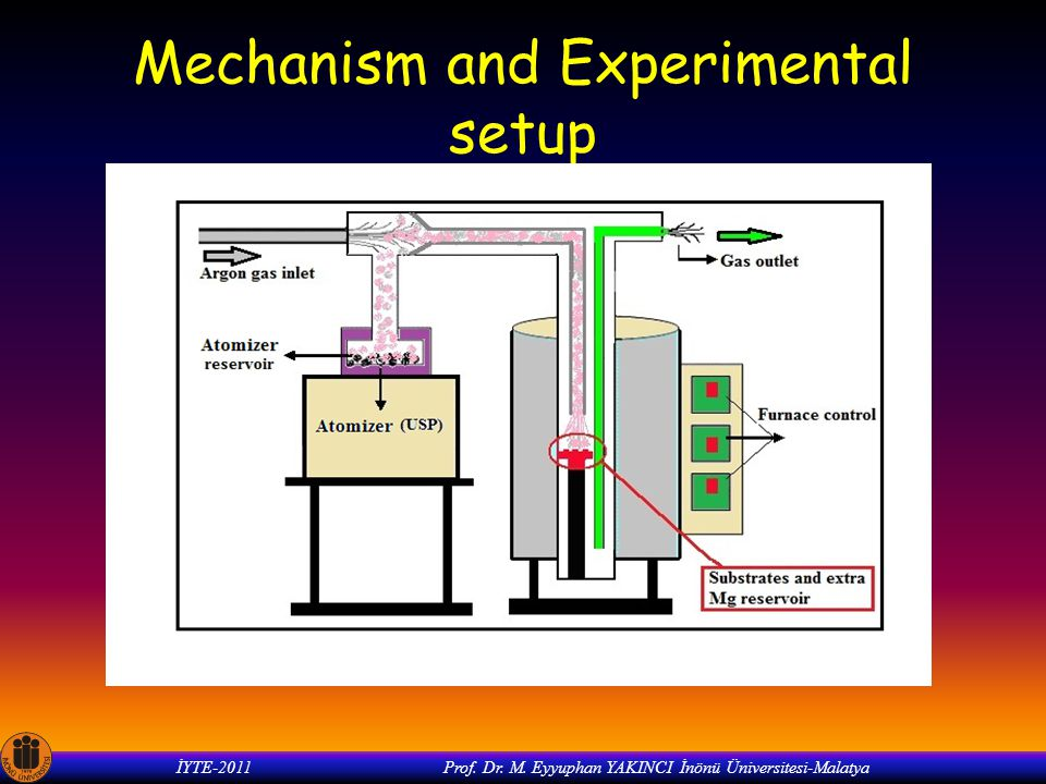 Mechanism and Experimental setup