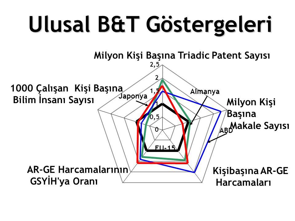 Ulusal B&T Göstergeleri