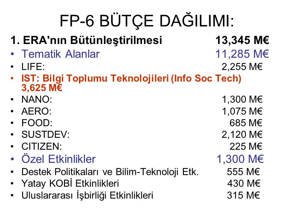 FP-6 BÜTÇE DAĞILIMI: 1. ERA nın Bütünleştirilmesi 13,345 M€