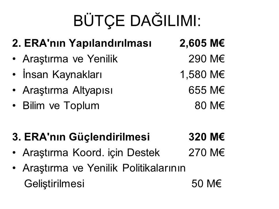 BÜTÇE DAĞILIMI: 2. ERA nın Yapılandırılması 2,605 M€