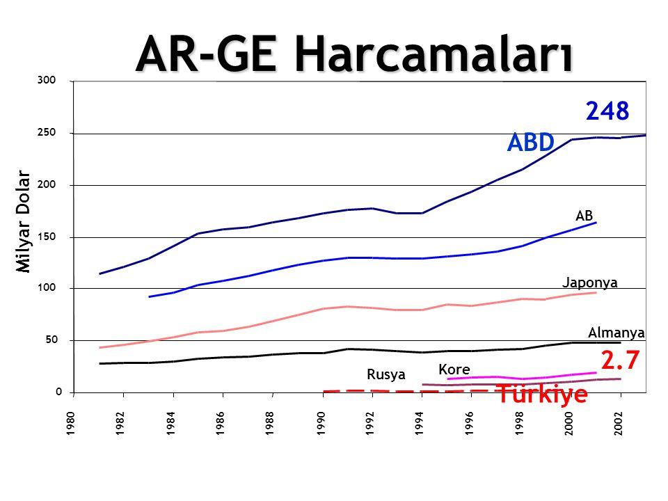 AR-GE Harcamaları 248 ABD 2.7 Türkiye Milyar Dolar AB Japonya Almanya