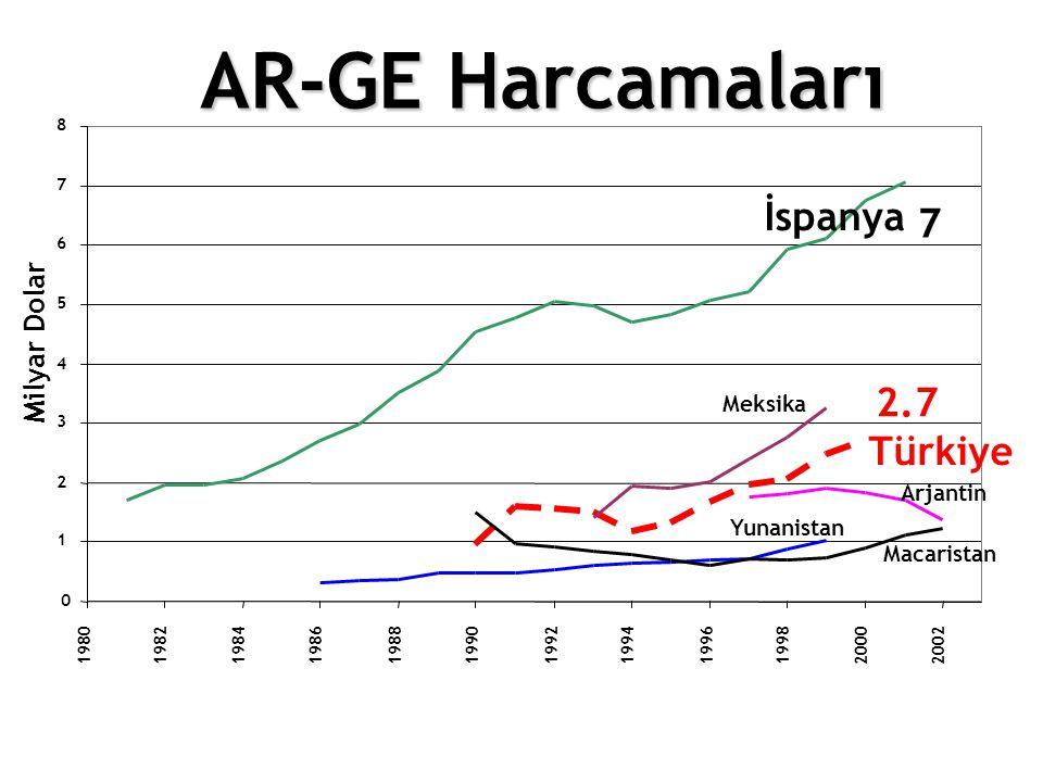 AR-GE Harcamaları İspanya 2.7 Türkiye Milyar Dolar Meksika Arjantin
