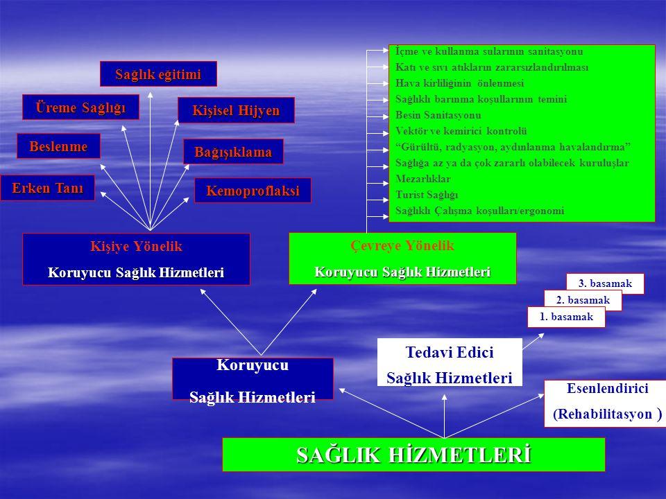 Koruyucu Sağlık Hizmetleri Tedavi Edici Sağlık Hizmetleri