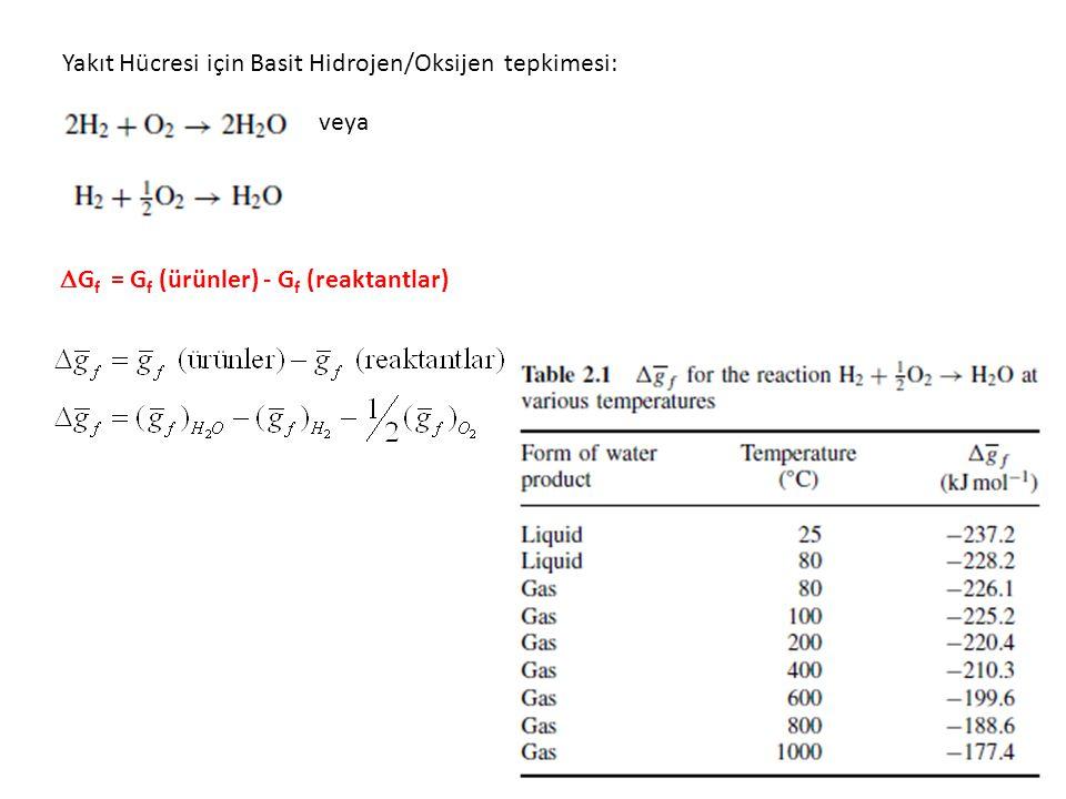 Yakıt Hücresi için Basit Hidrojen/Oksijen tepkimesi: