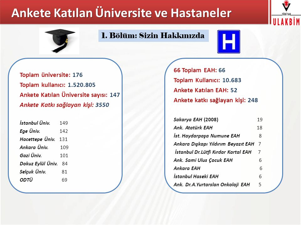 Ankete Katılan Üniversite ve Hastaneler