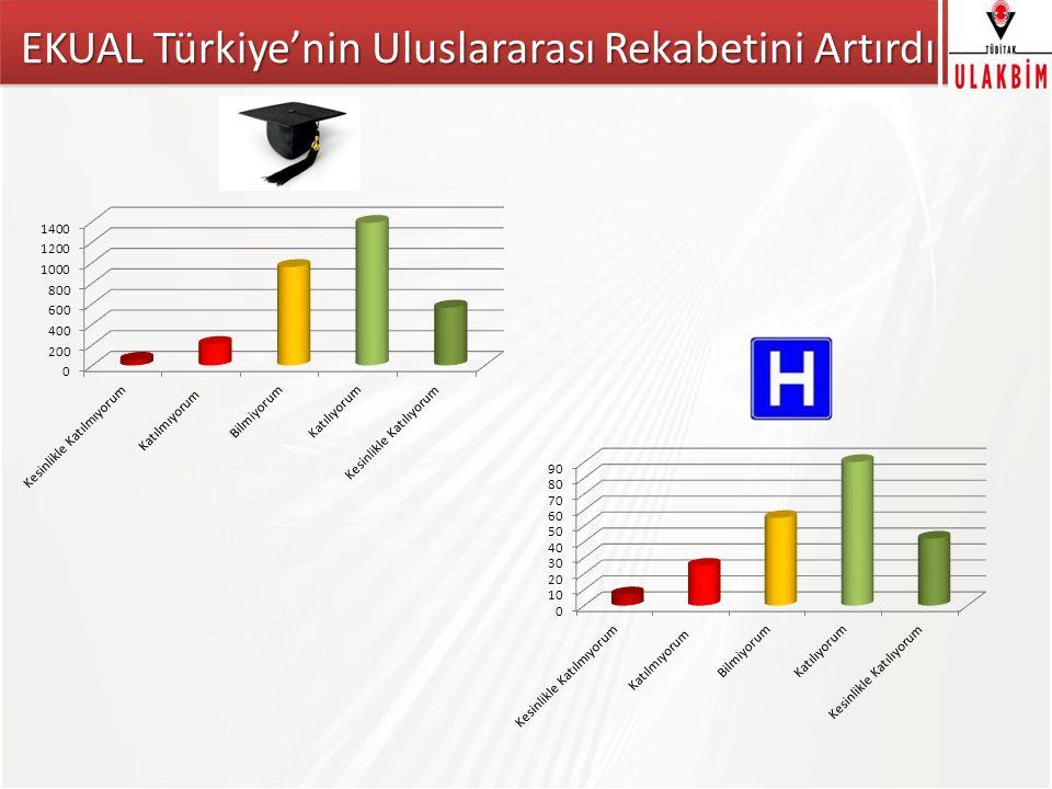 EKUAL Türkiye'nin Uluslararası Rekabetini Artırdı