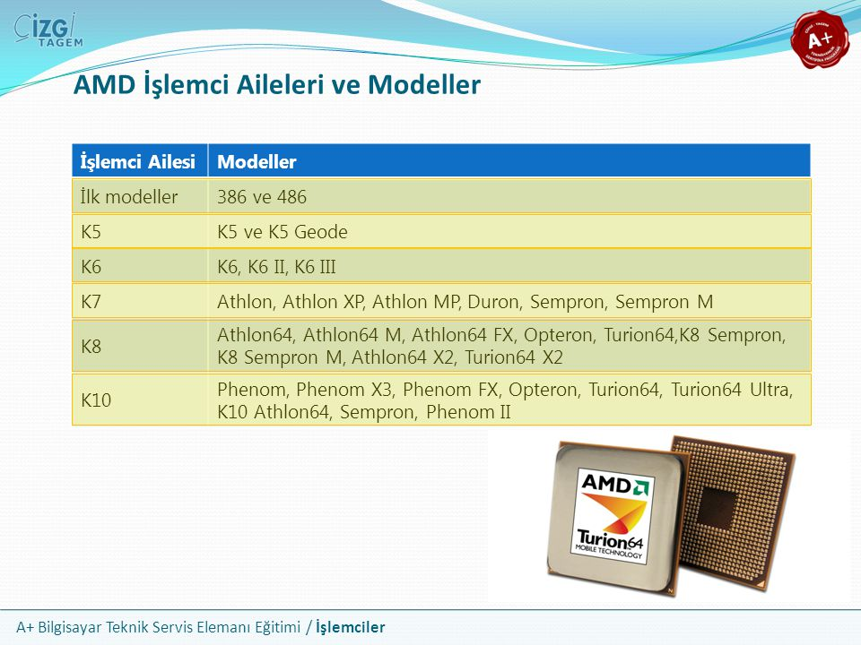 AMD İşlemci Aileleri ve Modeller