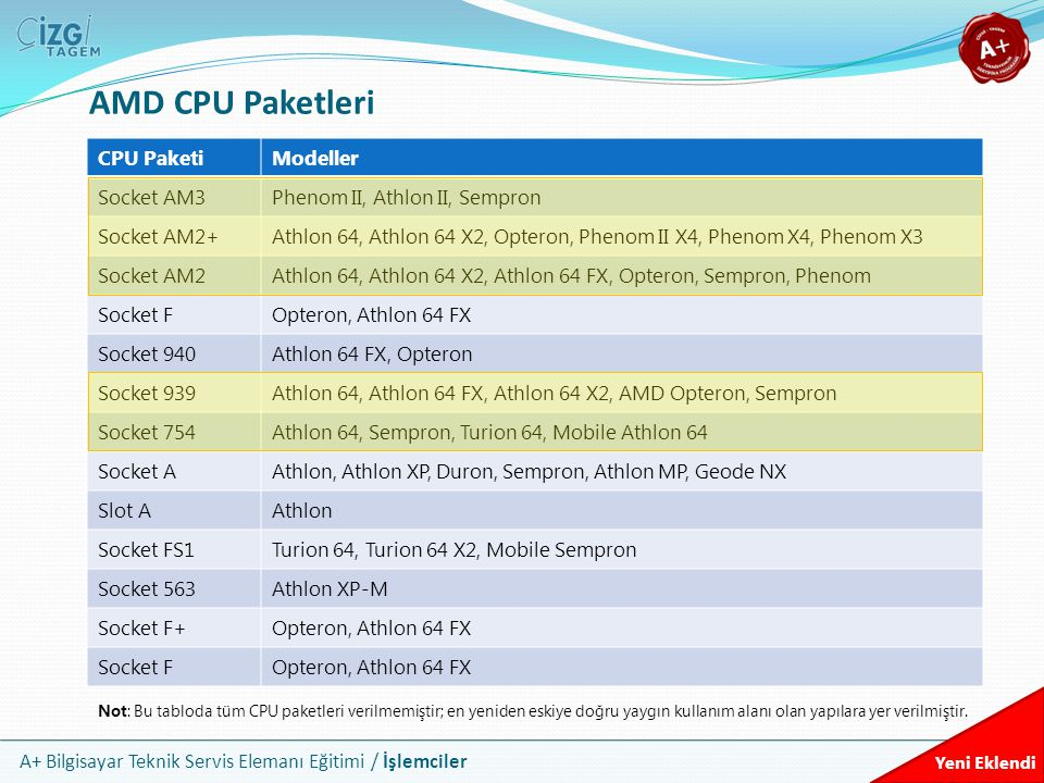 AMD CPU Paketleri CPU Paketi Modeller Socket AM3
