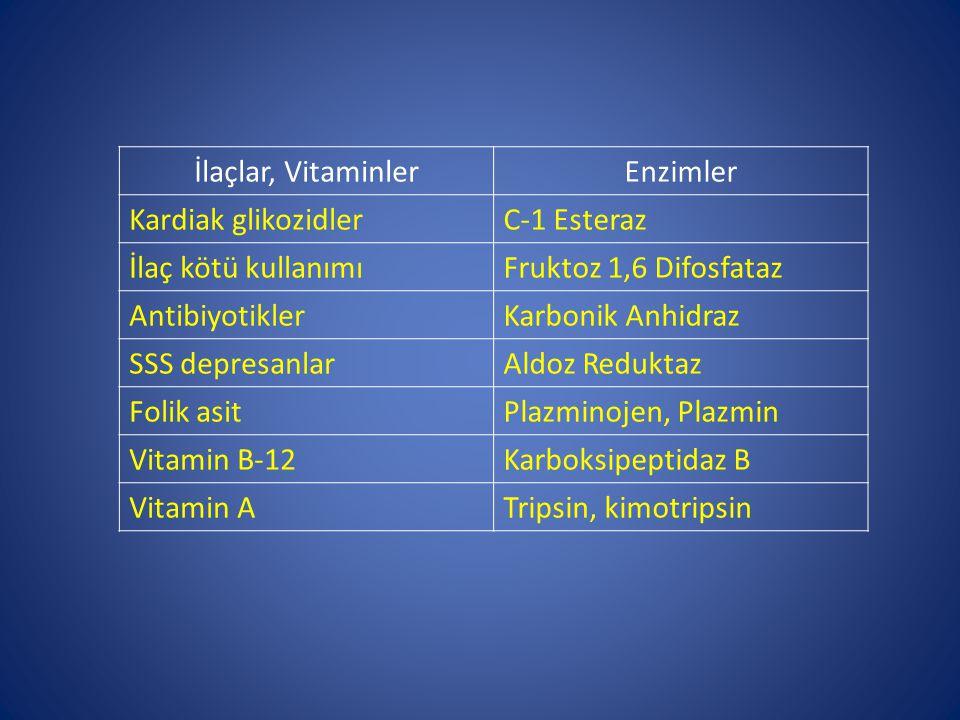 İlaçlar, Vitaminler Enzimler. Kardiak glikozidler. C-1 Esteraz. İlaç kötü kullanımı. Fruktoz 1,6 Difosfataz.