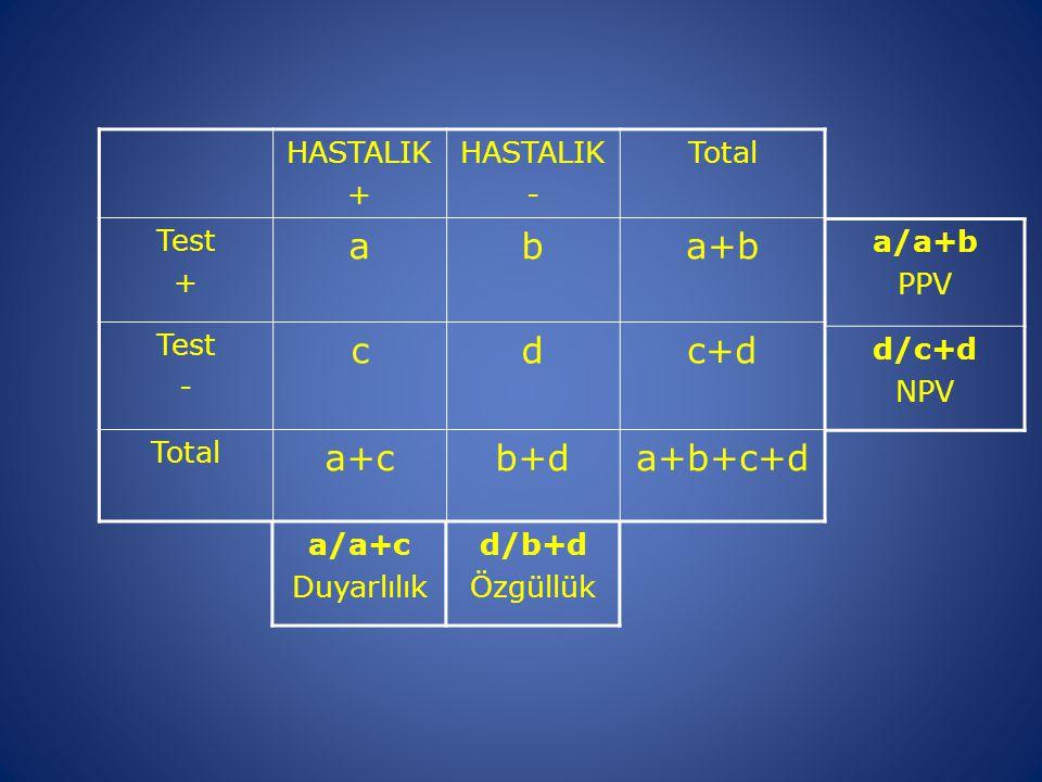 a b a+b c d c+d a+c b+d a+b+c+d HASTALIK + - Total Test a/a+b PPV