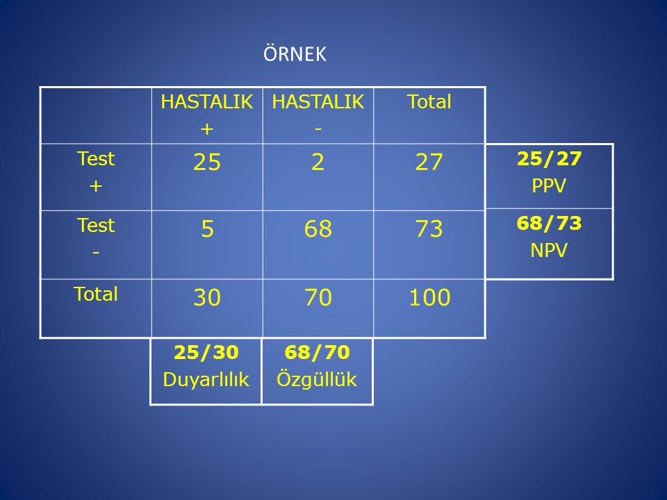 25 2 27 5 68 73 30 70 100 ÖRNEK HASTALIK + - Total Test 25/27 PPV