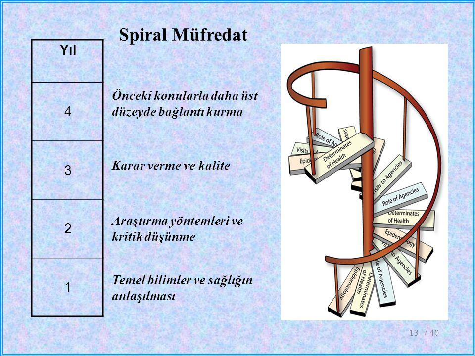 Spiral Müfredat Yıl. 4. 3. 2. 1. Önceki konularla daha üst düzeyde bağlantı kurma. Karar verme ve kalite.