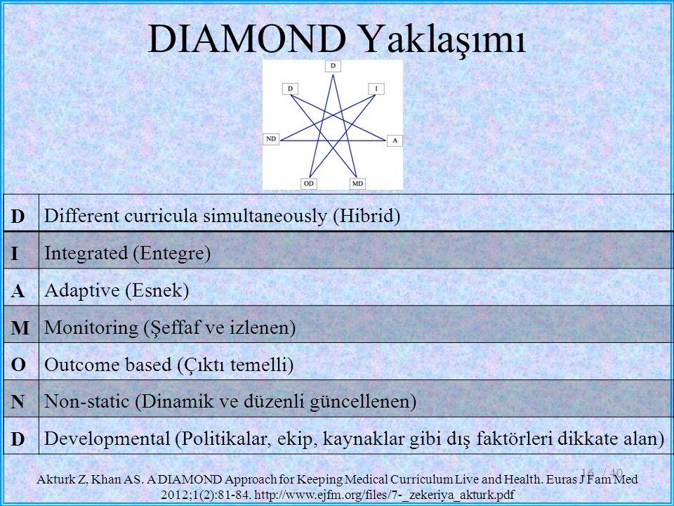 DIAMOND Yaklaşımı Different curricula simultaneously (Hibrid) D
