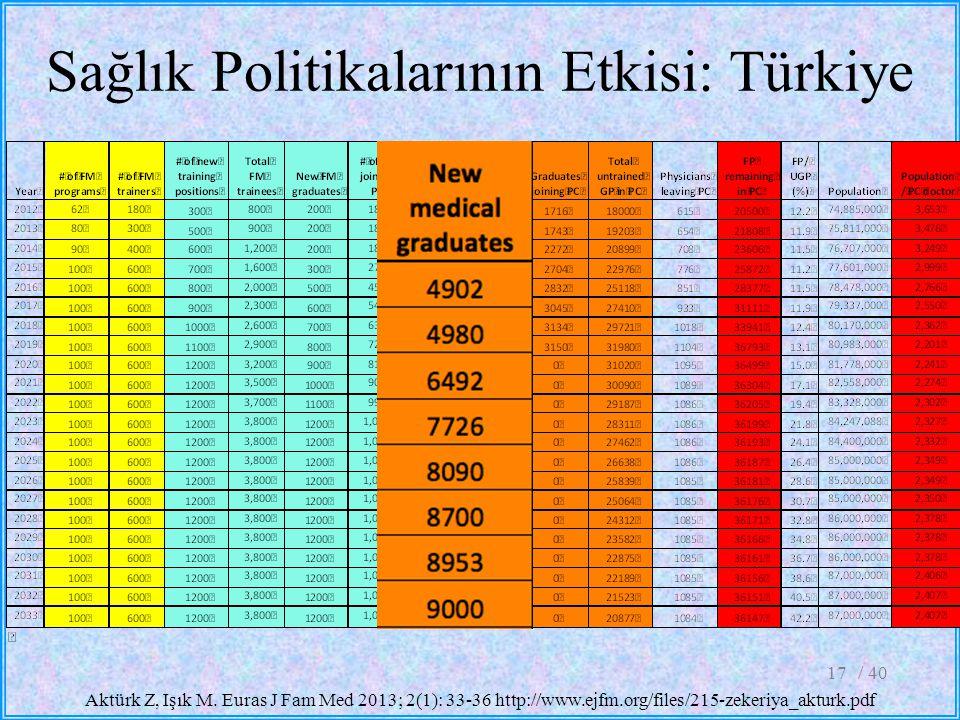 Sağlık Politikalarının Etkisi: Türkiye