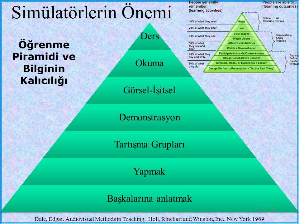 Öğrenme Piramidi ve Bilginin Kalıcılığı