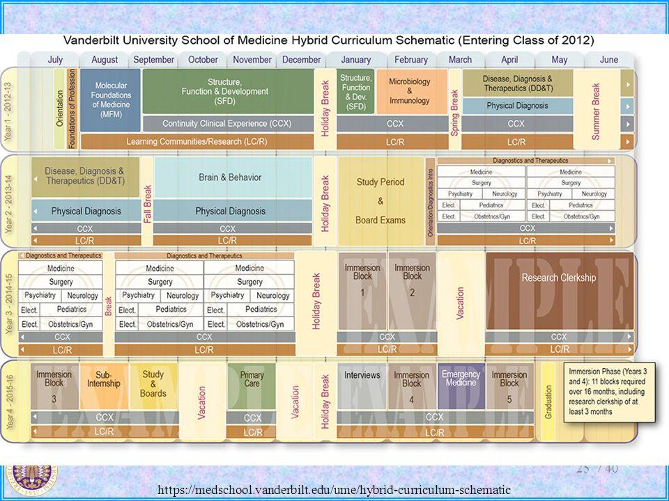 https://medschool.vanderbilt.edu/ume/hybrid-curriculum-schematic