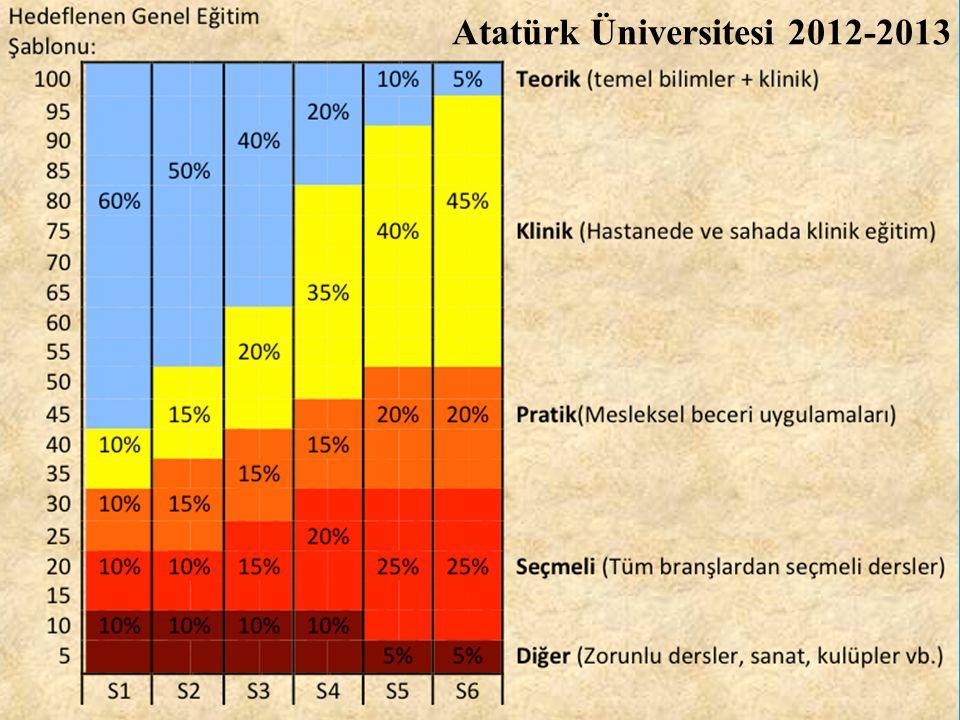 Atatürk Üniversitesi 2012-2013