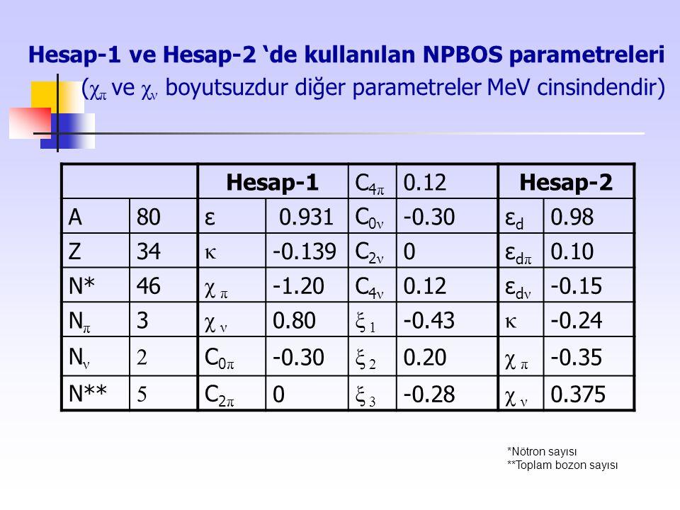 Hesap-1 ve Hesap-2 'de kullanılan NPBOS parametreleri (χπ ve χν boyutsuzdur diğer parametreler MeV cinsindendir)