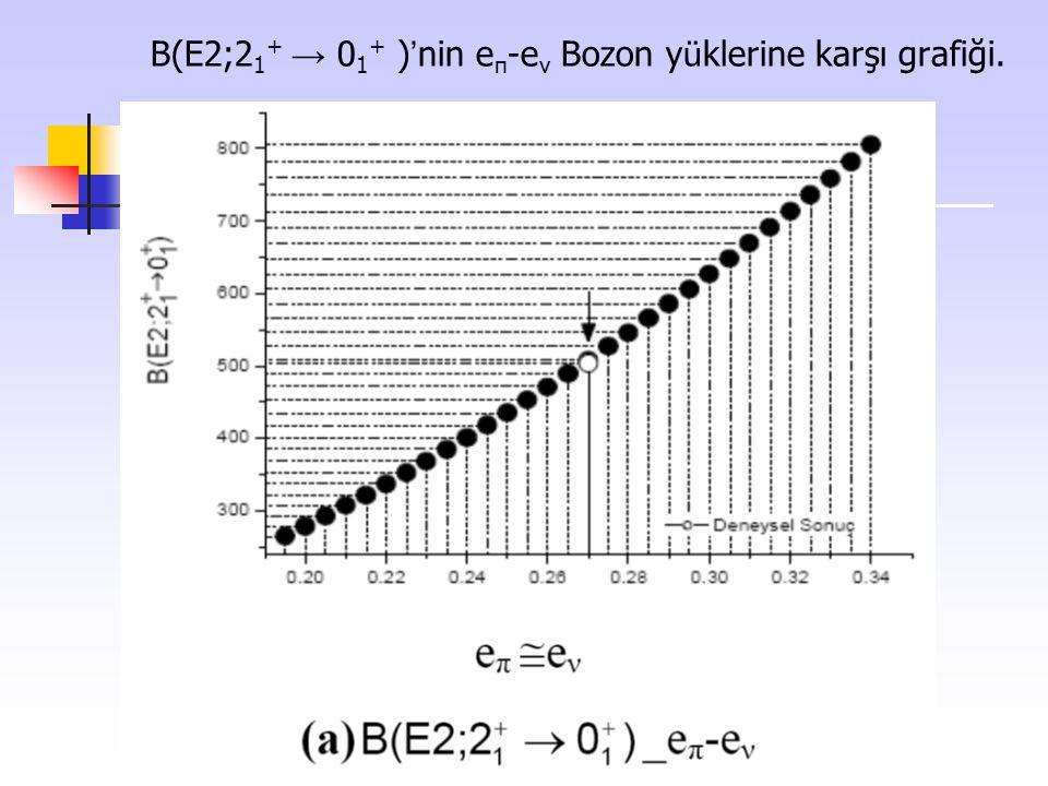 B(E2;21+ → 01+ )'nin eπ-eν Bozon yüklerine karşı grafiği.