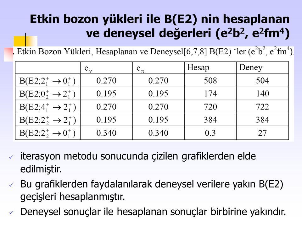 Etkin bozon yükleri ile B(E2) nin hesaplanan ve deneysel değerleri (e2b2, e2fm4)