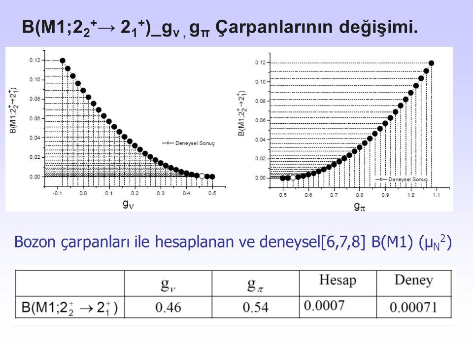 B(M1;22+→ 21+)_gν , gπ Çarpanlarının değişimi.