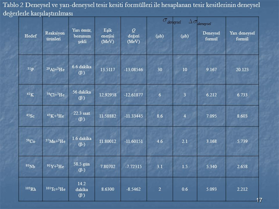 Tablo 2 Deneysel ve yarı-deneysel tesir kesiti formülleri ile hesaplanan tesir kesitlerinin deneysel değerlerle karşılaştırılması