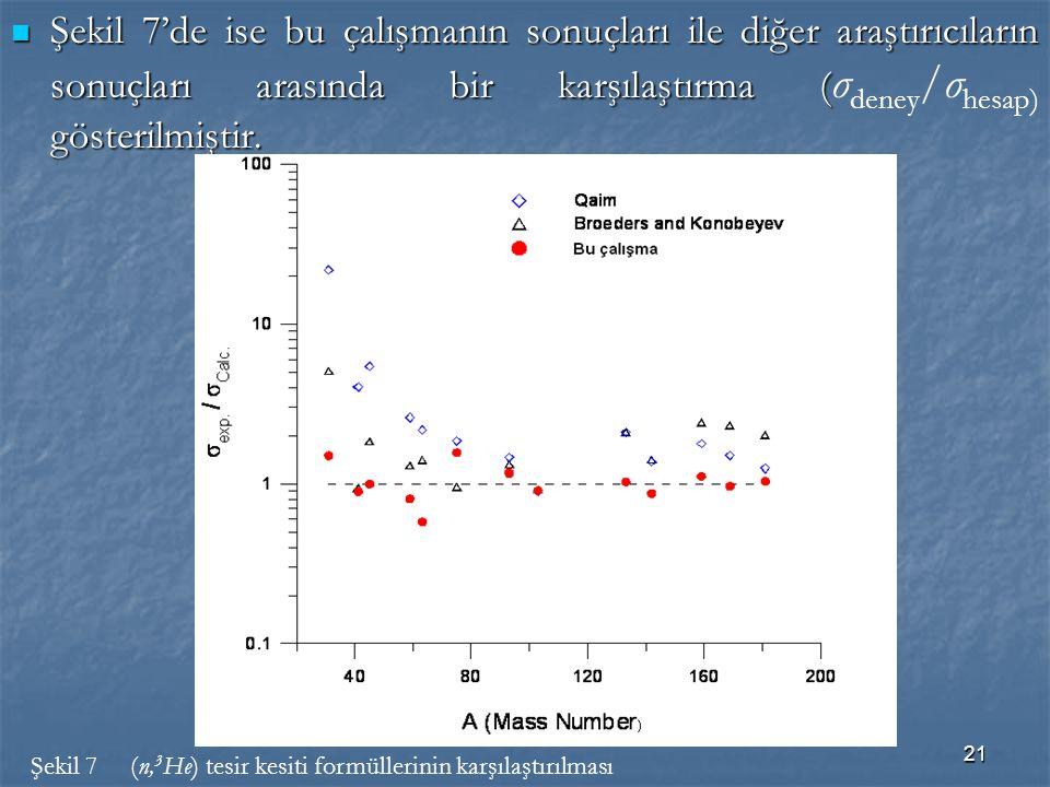 Şekil 7'de ise bu çalışmanın sonuçları ile diğer araştırıcıların sonuçları arasında bir karşılaştırma (σdeney/σhesap) gösterilmiştir.