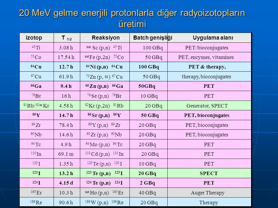20 MeV gelme enerjili protonlarla diğer radyoizotopların üretimi