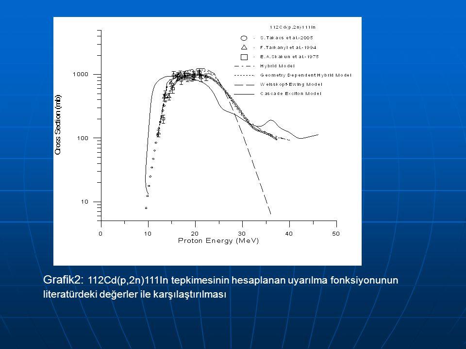 Grafik2: 112Cd(p,2n)111In tepkimesinin hesaplanan uyarılma fonksiyonunun literatürdeki değerler ile karşılaştırılması