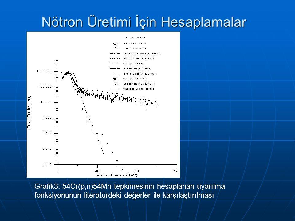 Nötron Üretimi İçin Hesaplamalar