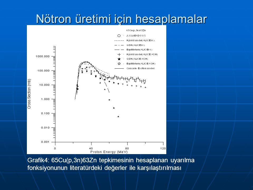 Nötron üretimi için hesaplamalar
