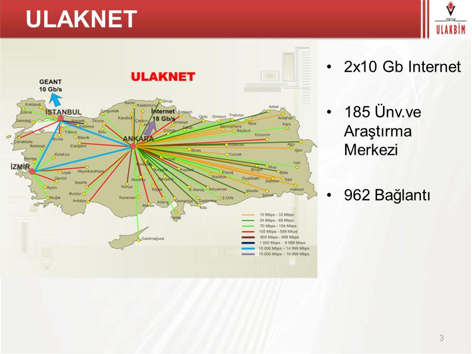 ULAKNET 2x10 Gb Internet 185 Ünv.ve Araştırma Merkezi 962 Bağlantı