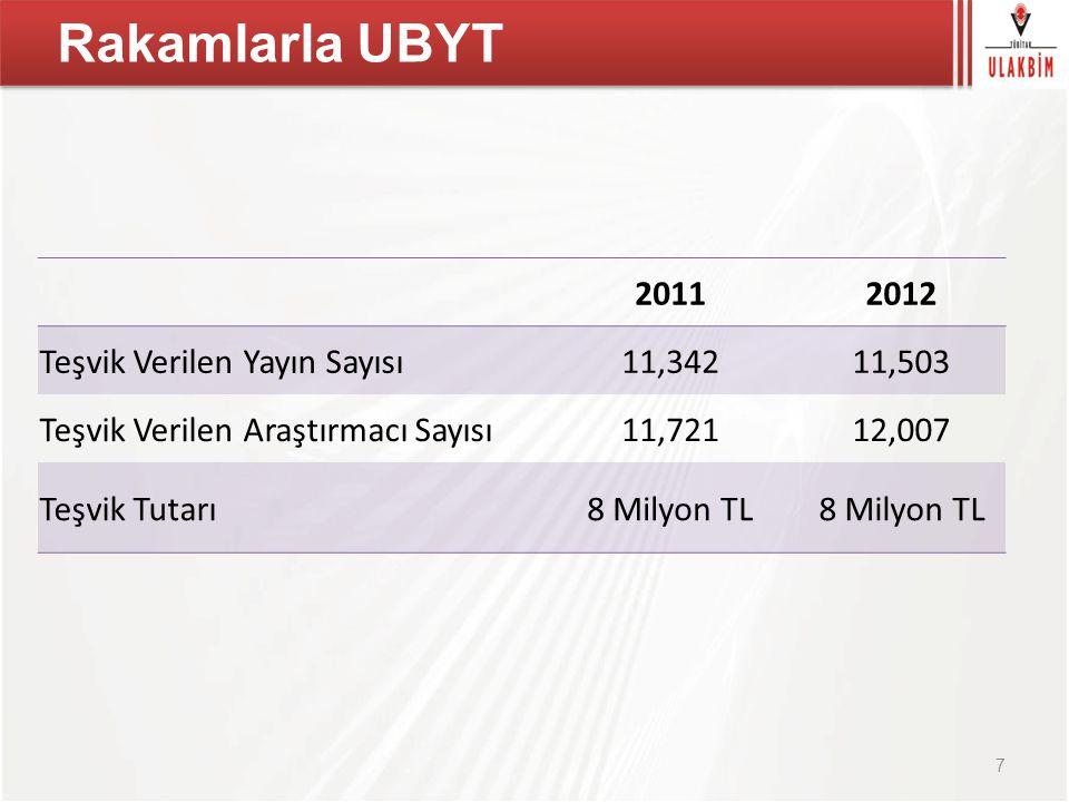 Rakamlarla UBYT 2011 2012 Teşvik Verilen Yayın Sayısı 11,342 11,503