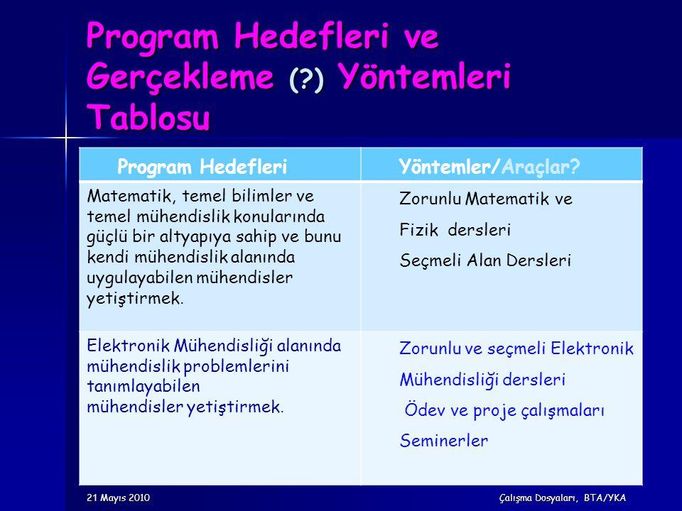 Program Hedefleri ve Gerçekleme ( ) Yöntemleri Tablosu