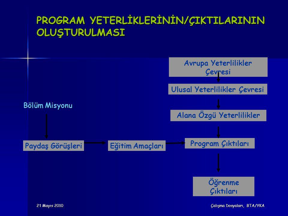 PROGRAM YETERLİKLERİNİN/ÇIKTILARININ OLUŞTURULMASI