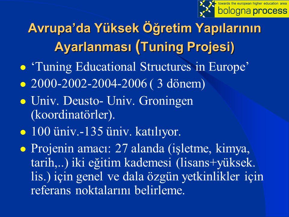 Avrupa'da Yüksek Öğretim Yapılarının Ayarlanması (Tuning Projesi)