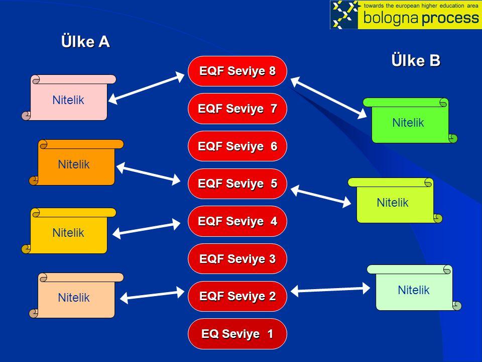 Ülke A Ülke B EQF Seviye 8 EQF Seviye 7 EQF Seviye 6 EQF Seviye 5