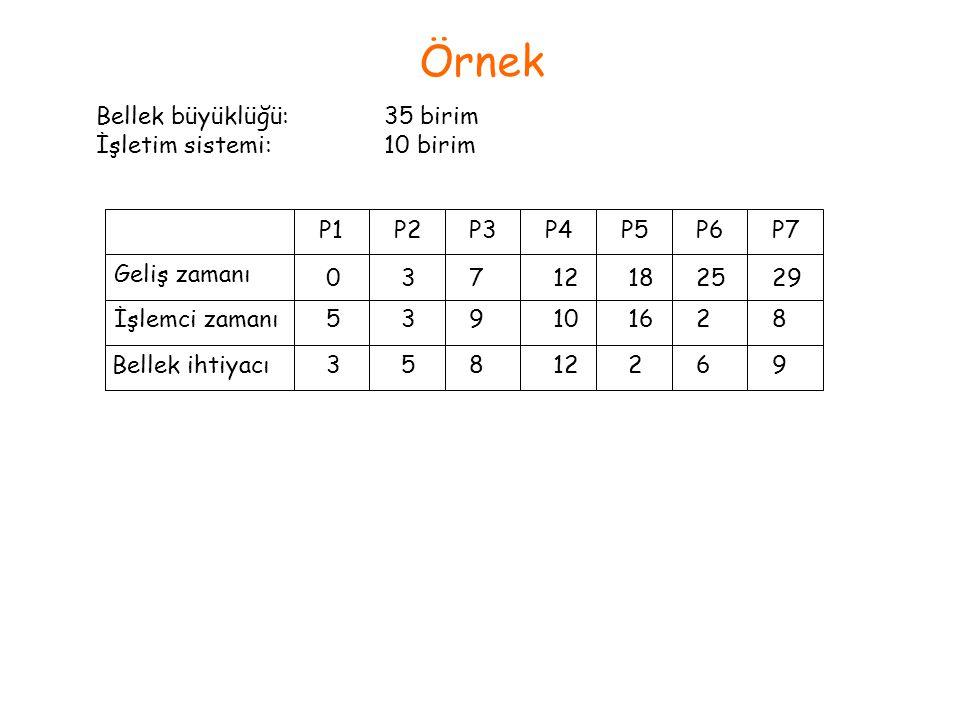 Örnek Bellek büyüklüğü: 35 birim İşletim sistemi: 10 birim