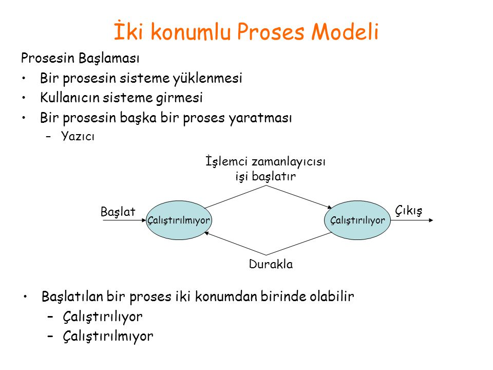 İki konumlu Proses Modeli