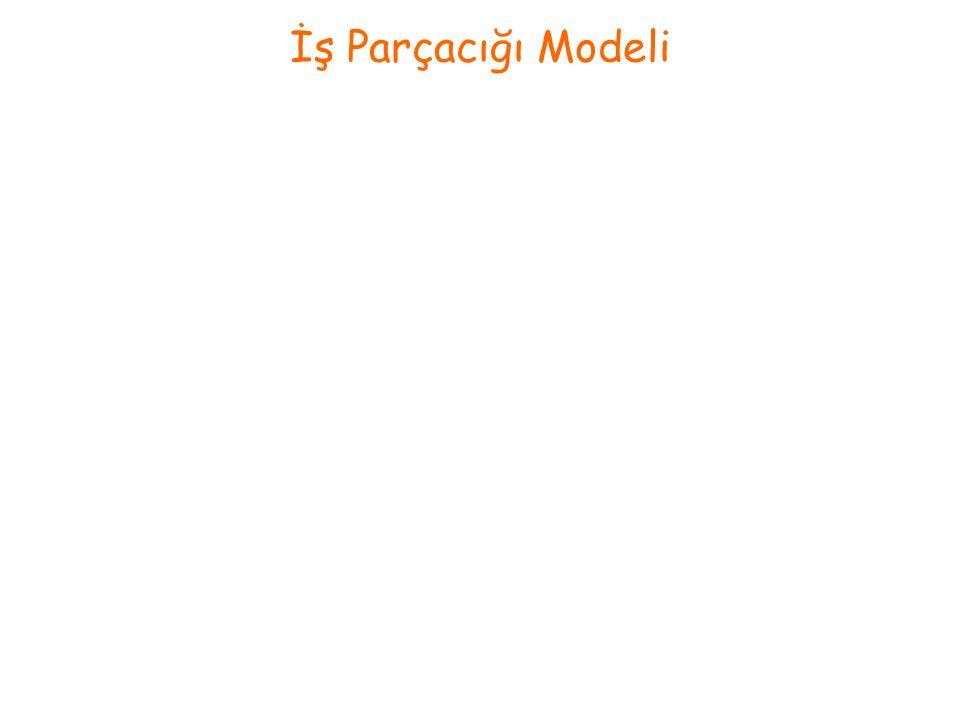 İş Parçacığı Modeli